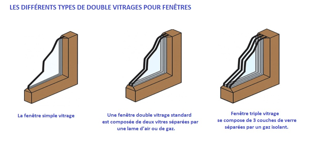 Vitrier SAINT-JUST-D'AVRAY (69870) POUR UN CHANGEMENT DE DOUBLE VITRAGE